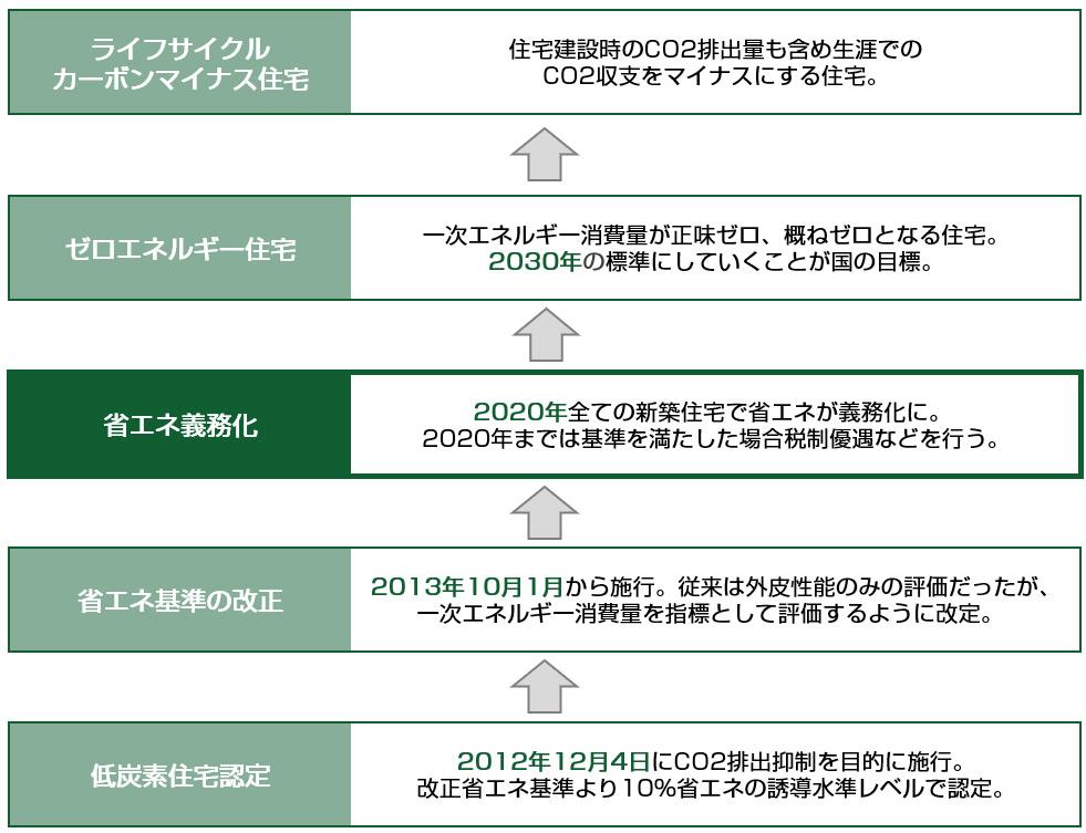 省エネ住宅ロードマップ